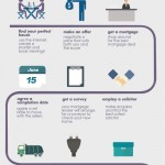 Moving House Guide – Infographic